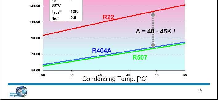 Modify Refrigeration facilities (Retrofitting) - Onfrost